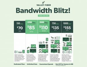 Chart describing the Bandwidth Blitz limited time promotion